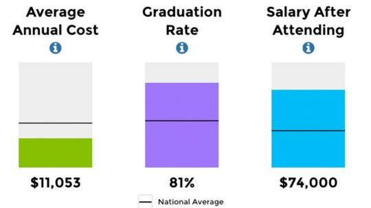 Confirm Graduation Rate for Your School